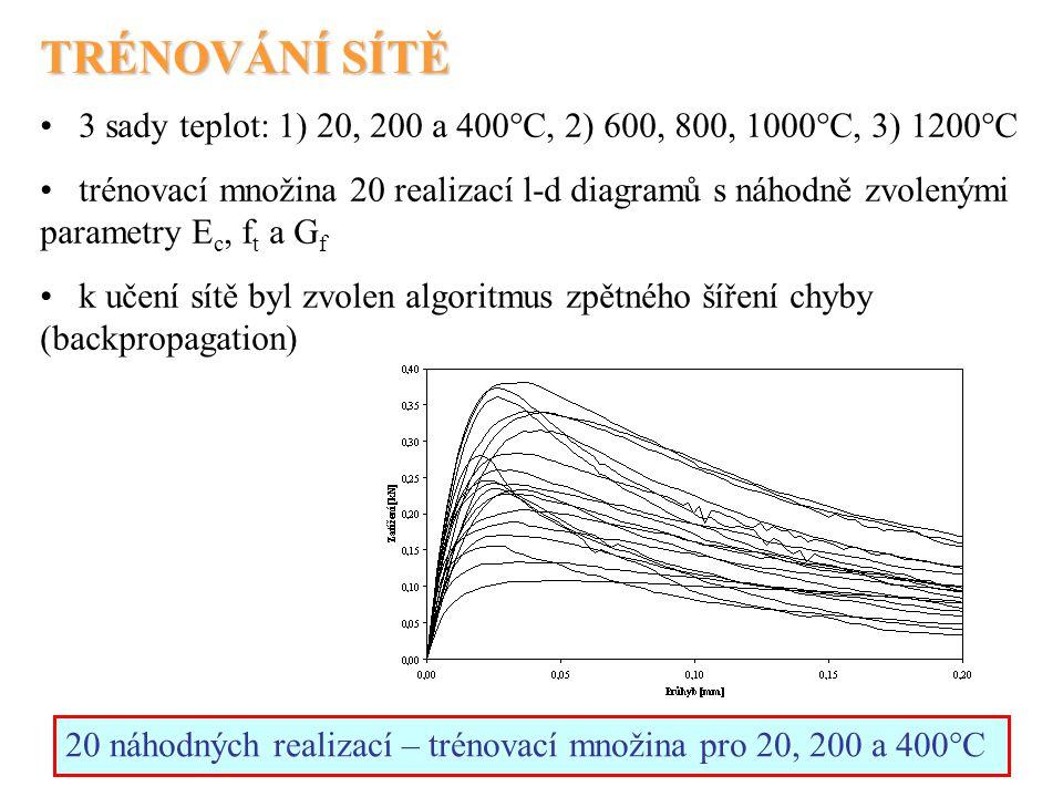 TRÉNOVÁNÍ SÍTĚ 3 sady teplot: 1) 20, 200 a 400°C, 2) 600, 800, 1000°C, 3) 1200°C trénovací množina 20 realizací l-d diagramů s náhodně zvolenými param