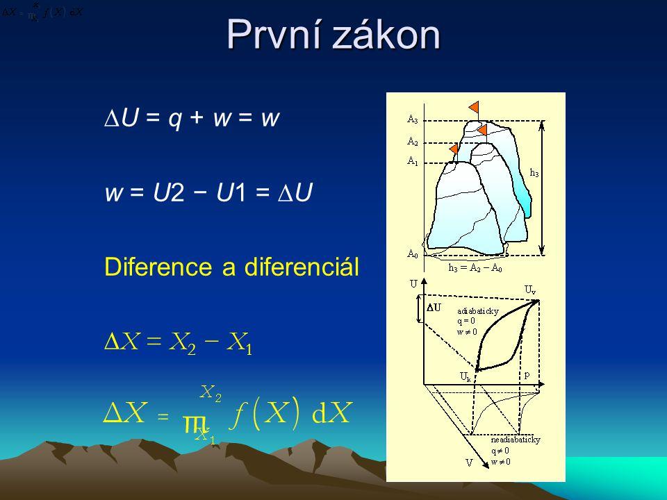 První zákon ∆U = q + w = w w = U2 − U1 = ∆U Diference a diferenciál ∆X = X 2 − X 1