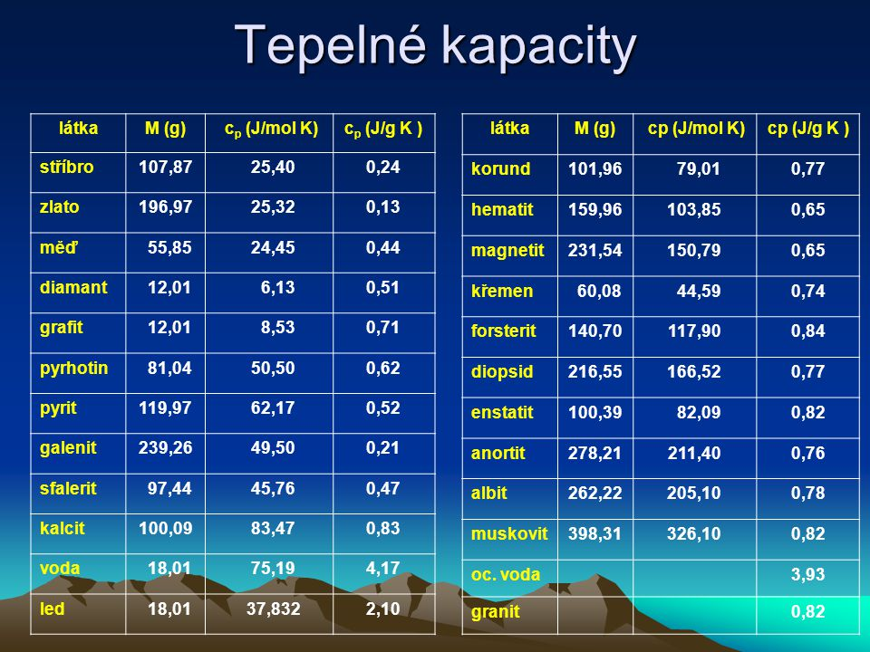Tepelné kapacity látkaM (g) c p (J/mol K)c p (J/g K ) stříbro107,87 25,400,24 zlato196,97 25,320,13 měď 55,85 24,450,44 diamant 12,01 6,130,51 grafit 12,01 8,530,71 pyrhotin 81,04 50,500,62 pyrit119,97 62,170,52 galenit239,26 49,500,21 sfalerit 97,44 45,760,47 kalcit100,09 83,470,83 voda 18,01 75,194,17 led 18,01 37,8322,10 látkaM (g) cp (J/mol K)cp (J/g K ) korund101,96 79,010,77 hematit159,96103,850,65 magnetit231,54150,790,65 křemen 60,08 44,590,74 forsterit140,70117,900,84 diopsid216,55166,520,77 enstatit100,39 82,090,82 anortit278,21211,400,76 albit262,22205,100,78 muskovit398,31326,100,82 oc.