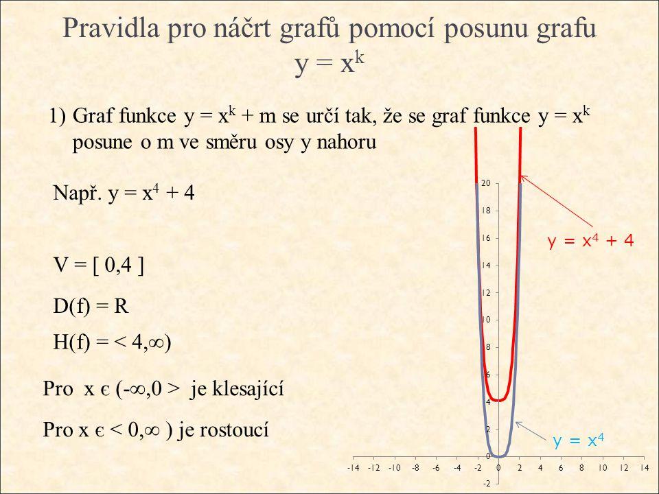 Pravidla pro náčrt grafů pomocí posunu grafu y = x k 1)Graf funkce y = x k + m se určí tak, že se graf funkce y = x k posune o m ve směru osy y nahoru Např.