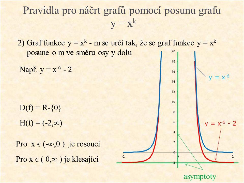 Pravidla pro náčrt grafů pomocí posunu grafu y = x k 2) Graf funkce y = x k - m se určí tak, že se graf funkce y = x k posune o m ve směru osy y dolu