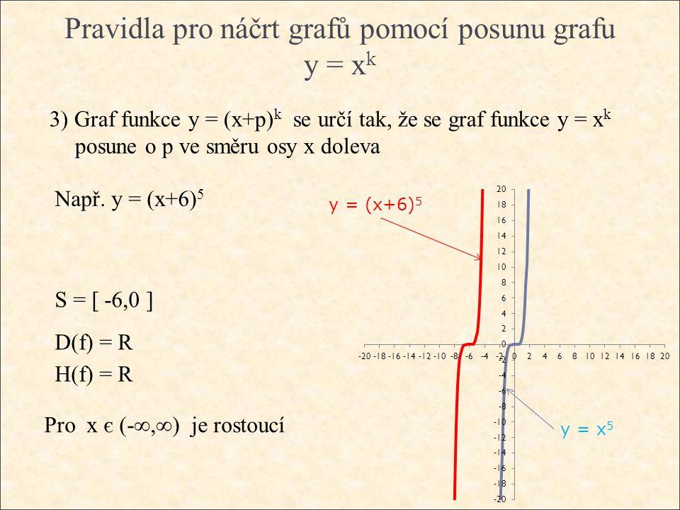 Pravidla pro náčrt grafů pomocí posunu grafu y = x k 3) Graf funkce y = (x+p) k se určí tak, že se graf funkce y = x k posune o p ve směru osy x doleva Např.