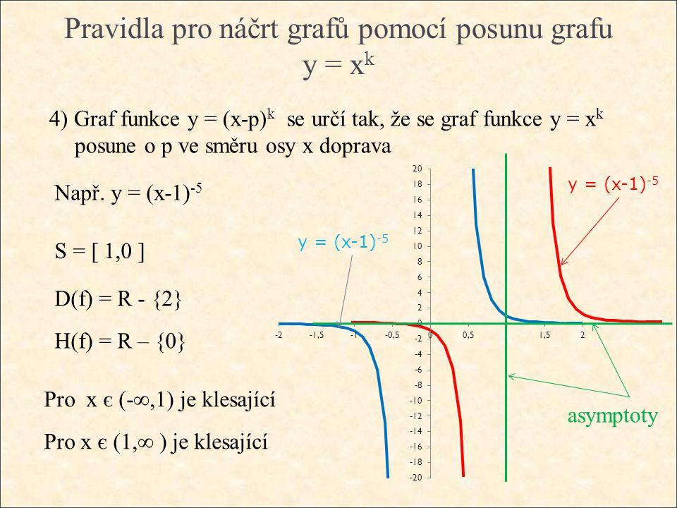 Pravidla pro náčrt grafů pomocí posunu grafu y = x k 4) Graf funkce y = (x-p) k se určí tak, že se graf funkce y = x k posune o p ve směru osy x dopra