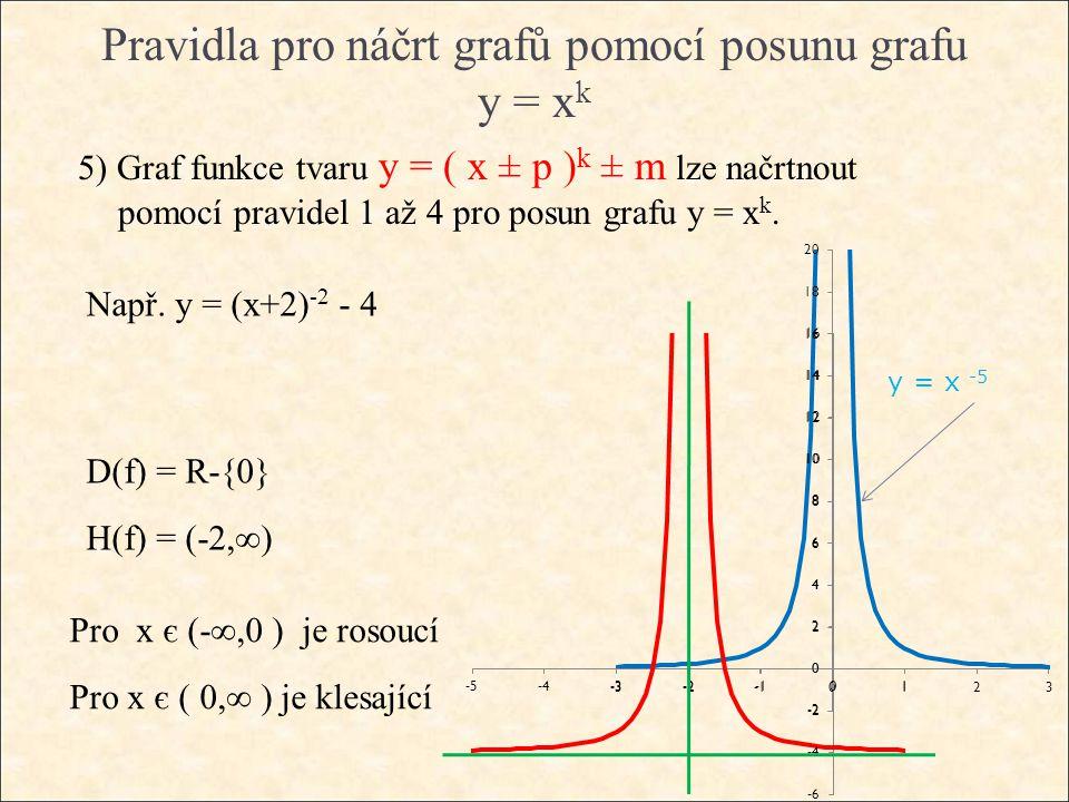 Pravidla pro náčrt grafů pomocí posunu grafu y = x k 5) Graf funkce tvaru y = ( x ± p ) k ± m lze načrtnout pomocí pravidel 1 až 4 pro posun grafu y = x k.