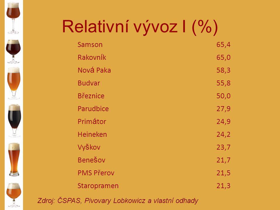 Relativní vývoz I (%) Zdroj: ČSPAS, Pivovary Lobkowicz a vlastní odhady Samson65,4 Rakovn í k65,0 Nov á Paka58,3 Budvar55,8 Březnice50,0 Parudbice27,9
