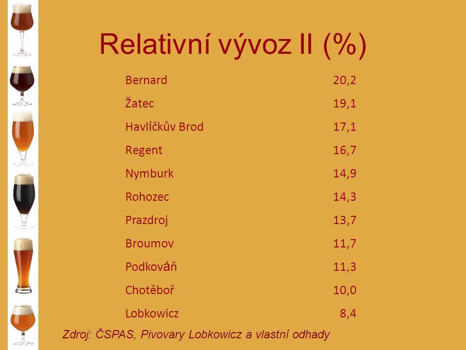 Relativní vývoz II (%) Zdroj: ČSPAS, Pivovary Lobkowicz a vlastní odhady Bernard20,2 Žatec19,1 Havl í čkův Brod17,1 Regent16,7 Nymburk14,9 Rohozec14,3