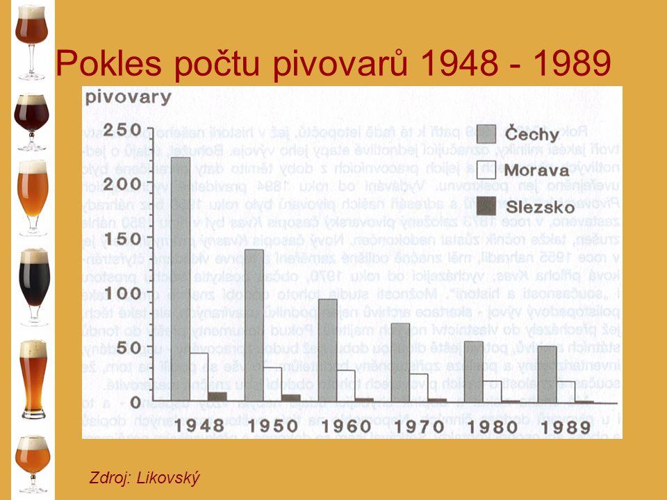 Pokles počtu pivovarů 1948 - 1989 Zdroj: Likovský