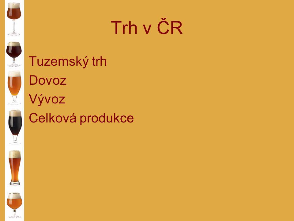 Trh v ČR Tuzemský trh Dovoz Vývoz Celková produkce
