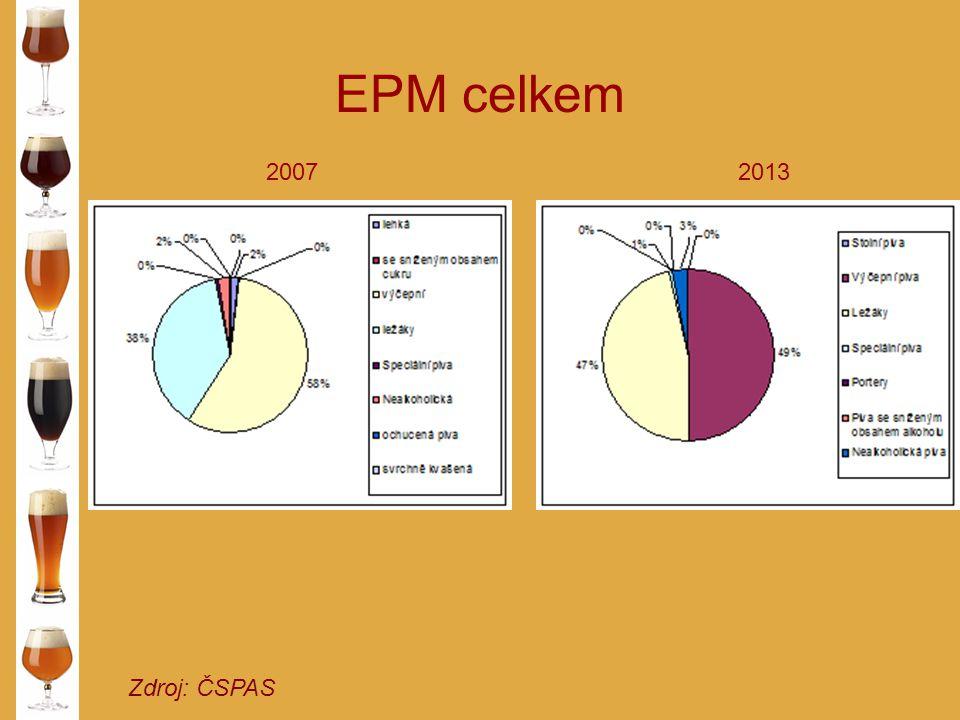 EPM celkem Zdroj: ČSPAS 20072013