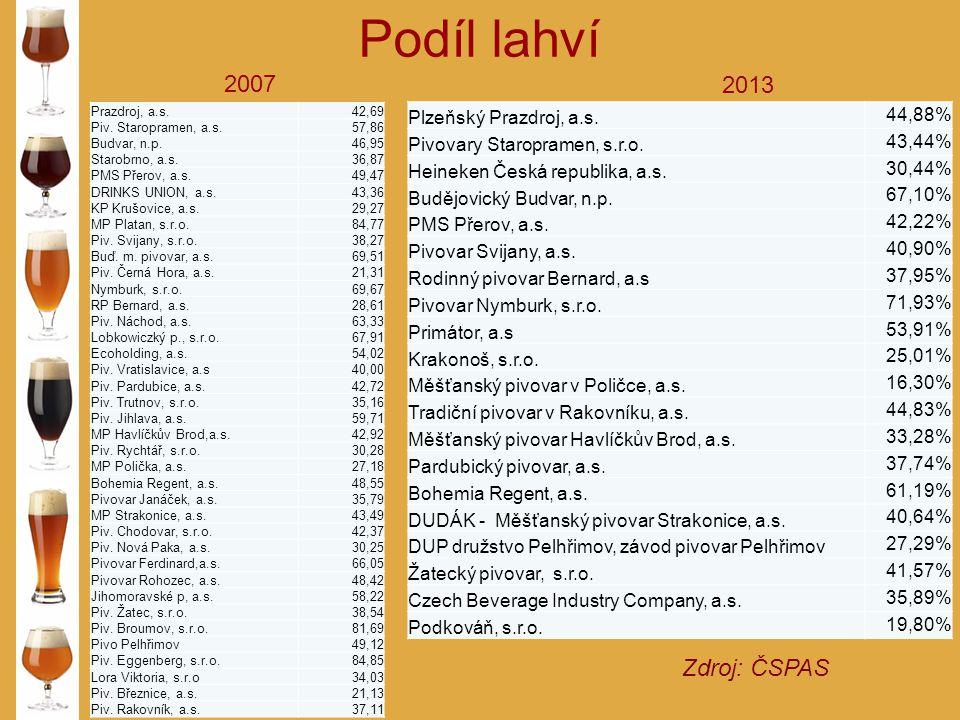 Podíl lahví Zdroj: ČSPAS 2007 2013 Prazdroj, a.s.42,69 Piv. Staropramen, a.s.57,86 Budvar, n.p.46,95 Starobrno, a.s.36,87 PMS Přerov, a.s.49,47 DRINKS