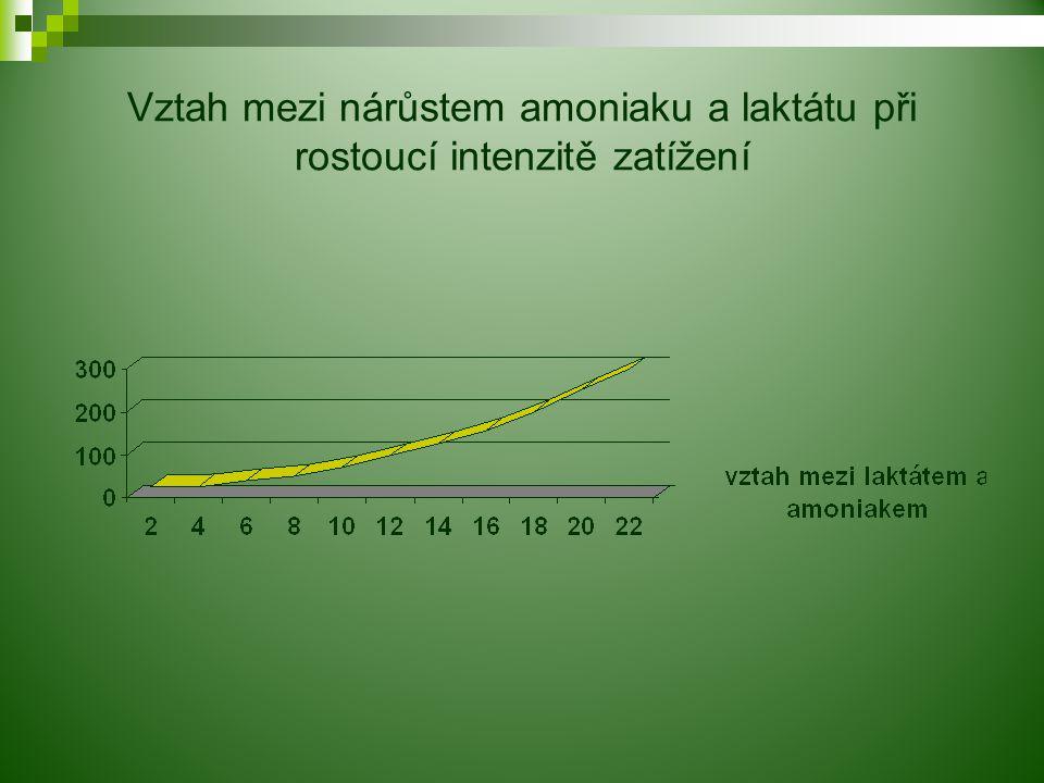 Vztah mezi nárůstem amoniaku a laktátu při rostoucí intenzitě zatížení