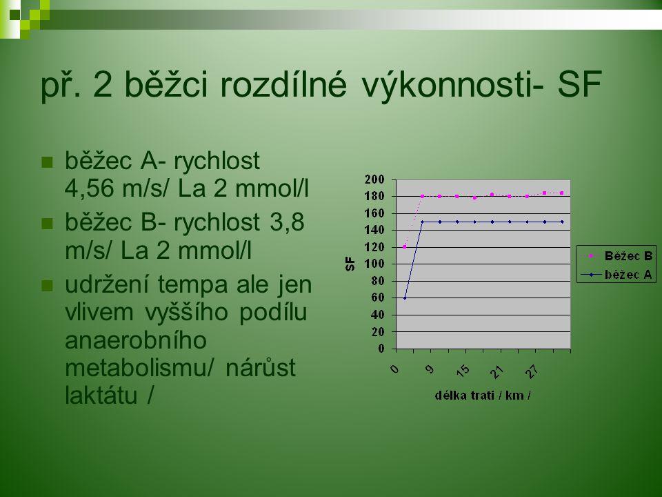 př. 2 běžci rozdílné výkonnosti- SF běžec A- rychlost 4,56 m/s/ La 2 mmol/l běžec B- rychlost 3,8 m/s/ La 2 mmol/l udržení tempa ale jen vlivem vyššíh