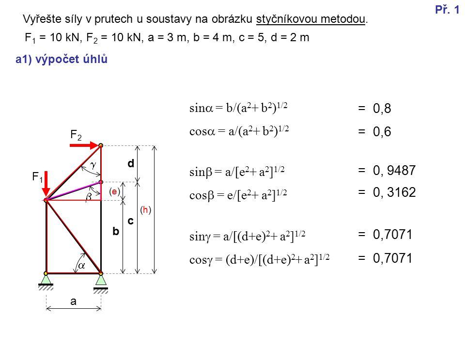 F2F2 a b c d a1) výpočet úhlů   sin  = b/(a 2 + b 2 ) 1/2 cos  = a/(a 2 + b 2 ) 1/2 F 1 = 10 kN, F 2 = 10 kN, a = 3 m, b = 4 m, c = 5, d = 2 m sin  = a/[e 2 + a 2 ] 1/2 cos  = e/[e 2 + a 2 ] 1/2 sin  = a/[(d+e) 2 + a 2 ] 1/2 cos  = (d+e)/[(d+e) 2 + a 2 ] 1/2  F1F1 = 0,8 = 0,6 = 0, 9487 = 0, 3162 = 0,7071 Př.