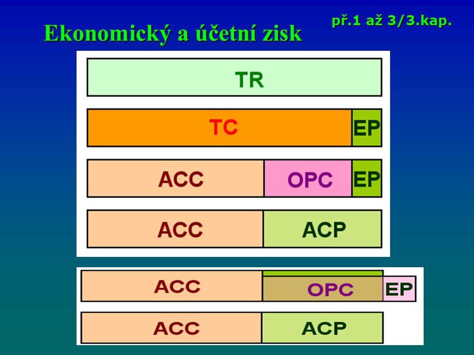 Zisk př.20 až 26/3.kap.