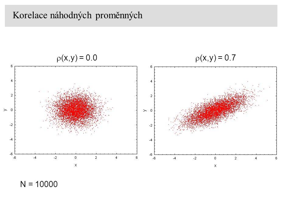 Korelace náhodných proměnných  (x,y) = 0.0  (x,y) = 0.7 N = 10000