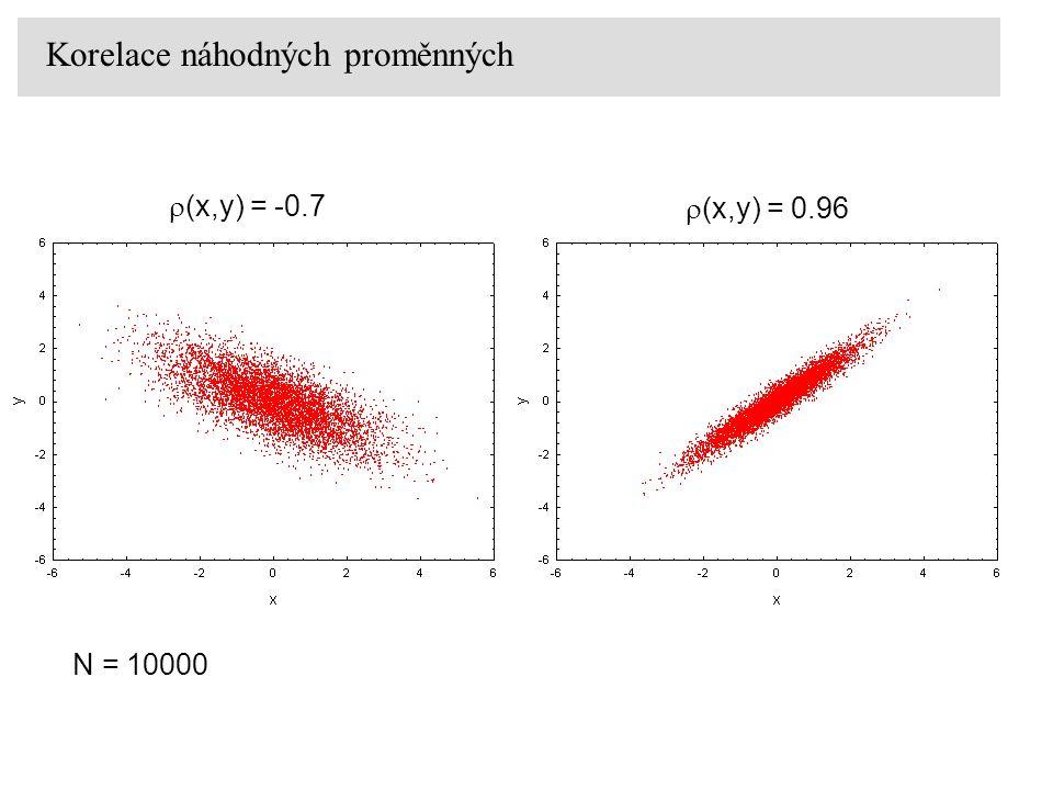 Korelace náhodných proměnných  (x,y) = -0.7  (x,y) = 0.96 N = 10000