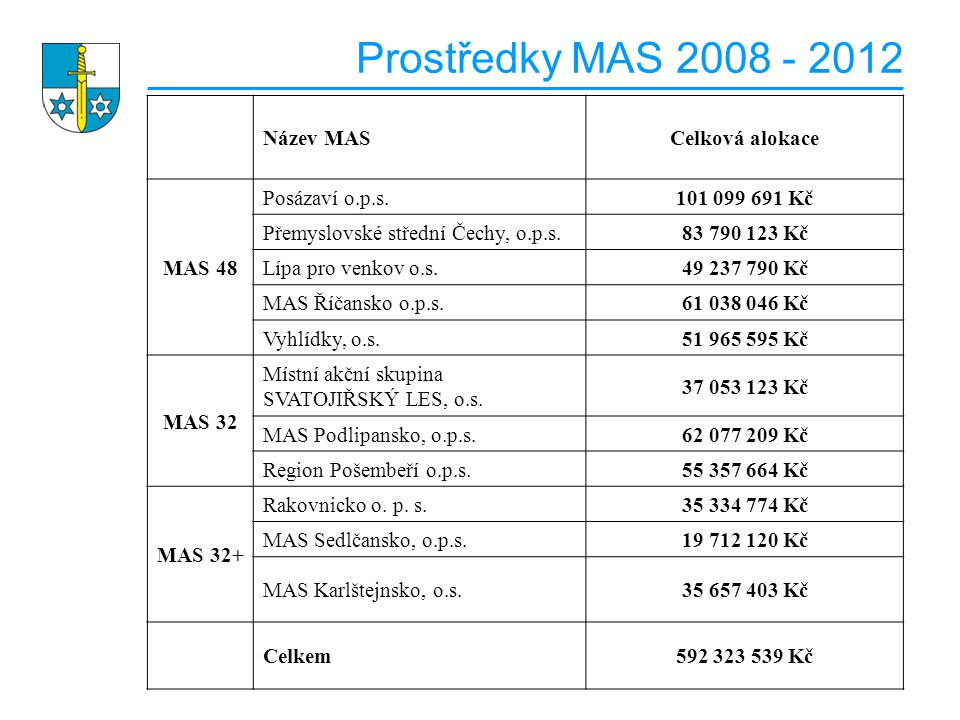 Prostředky MAS 2008 - 2012 Název MASCelková alokace MAS 48 Posázaví o.p.s.101 099 691 Kč Přemyslovské střední Čechy, o.p.s.83 790 123 Kč Lípa pro venkov o.s.49 237 790 Kč MAS Říčansko o.p.s.61 038 046 Kč Vyhlídky, o.s.51 965 595 Kč MAS 32 Místní akční skupina SVATOJIŘSKÝ LES, o.s.
