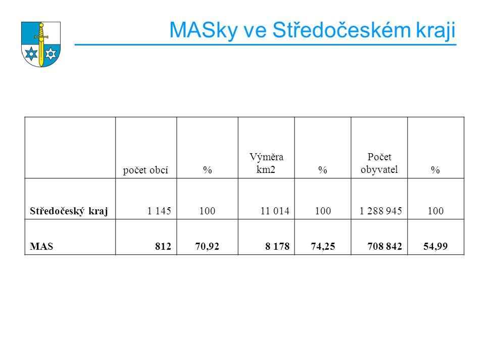 MASky ve Středočeském kraji počet obcí% Výměra km2% Počet obyvatel% Středočeský kraj1 14510011 0141001 288 945100 MAS81270,928 17874,25708 84254,99