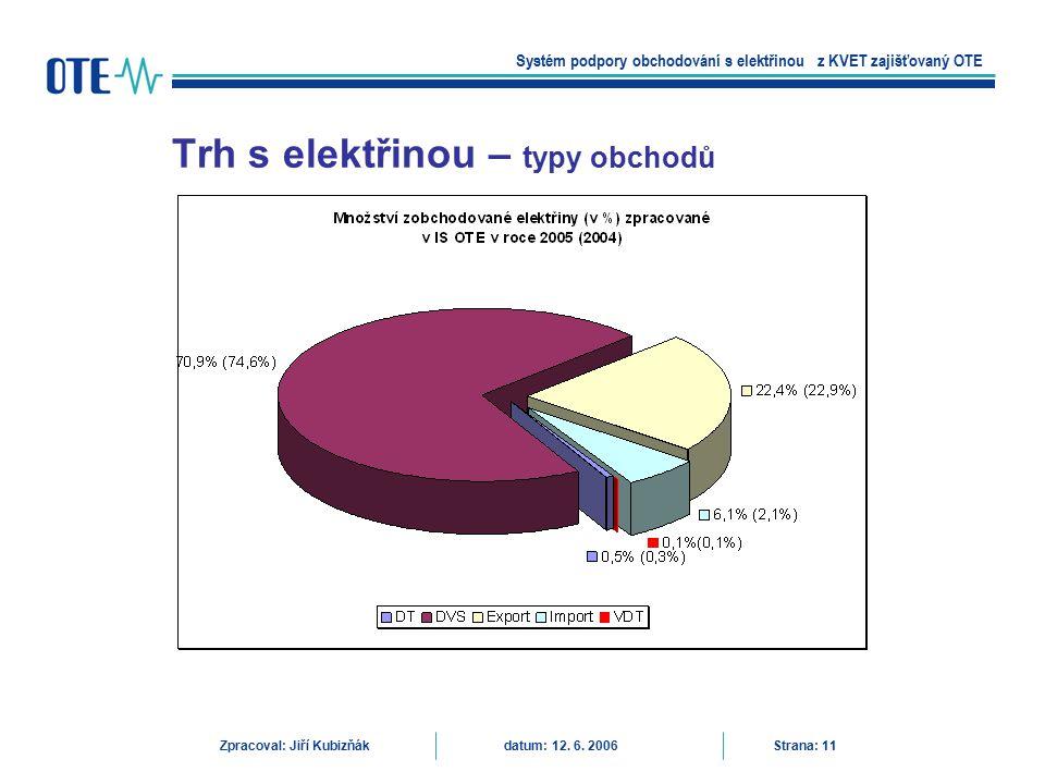 Trh s elektřinou – typy obchodů Systém podpory obchodování s elektřinou z KVET zajišťovaný OTE Zpracoval: Jiří Kubizňák datum: 12. 6. 2006 Strana: 11