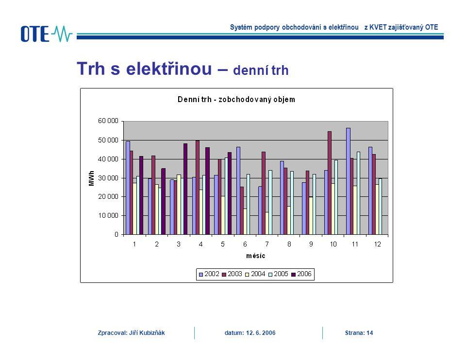 Trh s elektřinou – denní trh Systém podpory obchodování s elektřinou z KVET zajišťovaný OTE Zpracoval: Jiří Kubizňák datum: 12. 6. 2006 Strana: 14