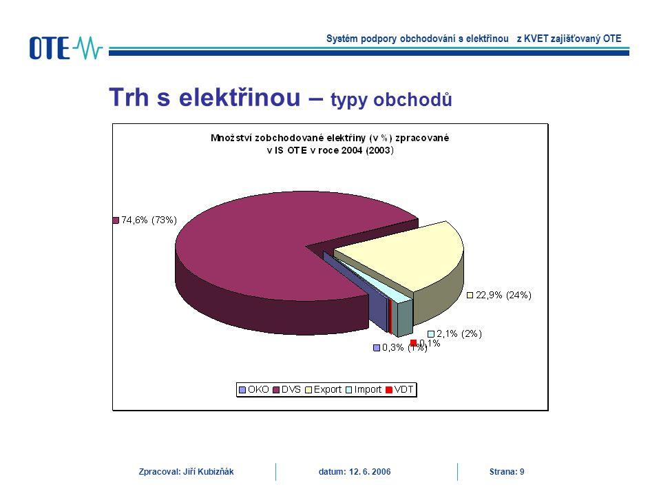 Trh s elektřinou – typy obchodů Systém podpory obchodování s elektřinou z KVET zajišťovaný OTE Zpracoval: Jiří Kubizňák datum: 12. 6. 2006 Strana: 9