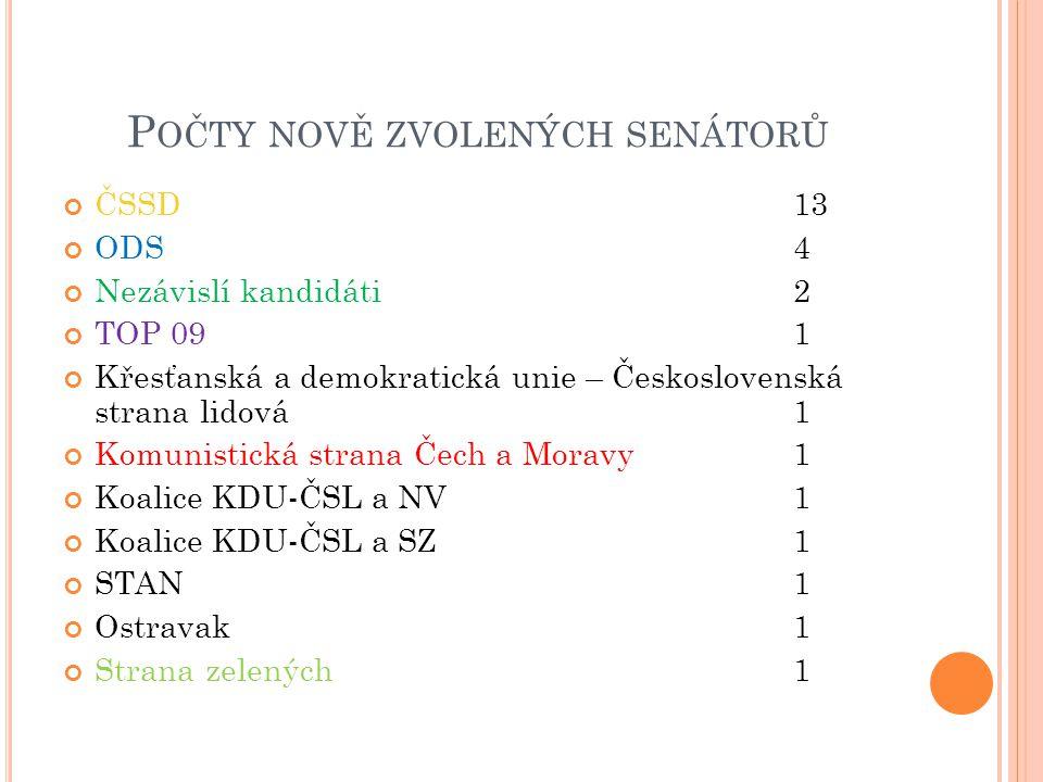 S ENÁT PO VOLBÁCH 2012 (81 SENÁTORŮ )