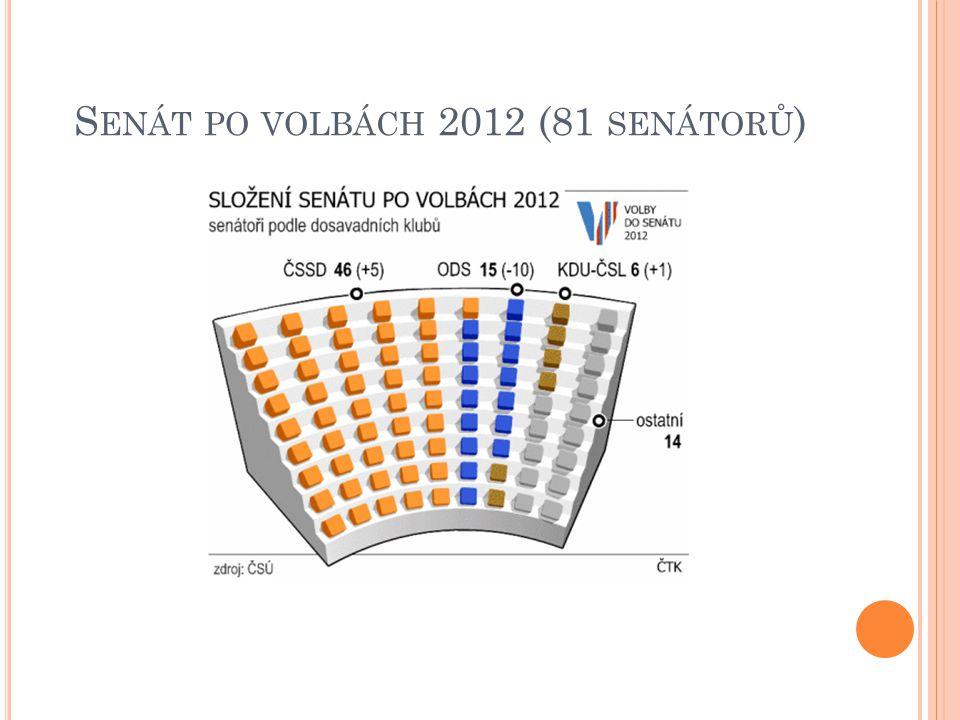 C ELKOVÝ POČET SENÁTORŮ 2012 ČSSD46 senátorů ODS15 senátorů KDU-ČSL6 senátorů ostatní strany14 senátorů
