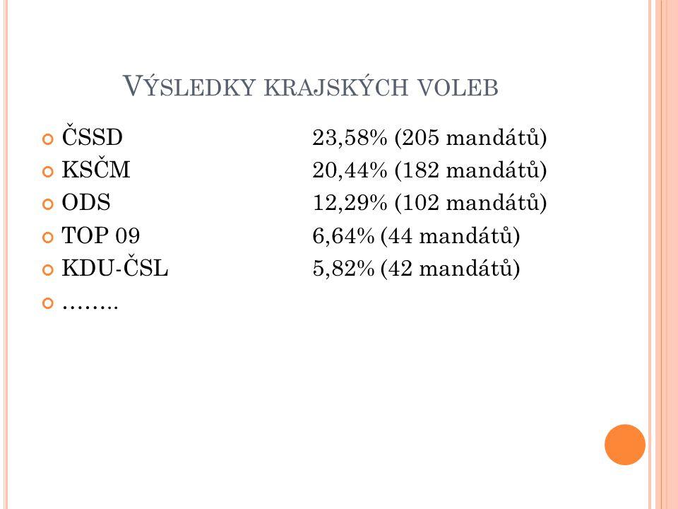 V ÝSLEDKY KRAJSKÝCH VOLEB ČSSD23,58% (205 mandátů) KSČM20,44% (182 mandátů) ODS12,29% (102 mandátů) TOP 096,64%(44 mandátů) KDU-ČSL5,82%(42 mandátů) ……..