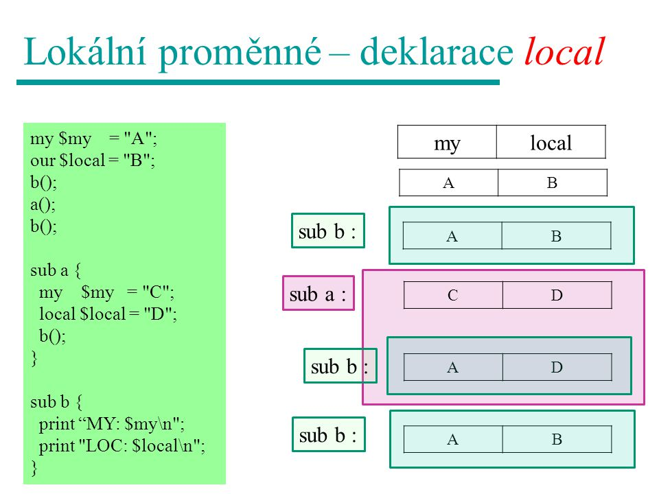 Lokální proměnné – deklarace local mylocal my $my = A ; our $local = B ; b(); a(); b(); sub a { my $my = C ; local $local = D ; b(); } sub b { print MY: $my\n ; print LOC: $local\n ; } AB CD AD AB sub a : sub b : AB
