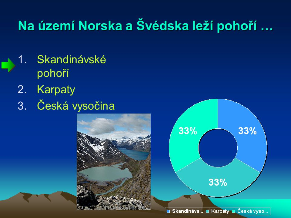 Na území Norska a Švédska leží pohoří … 1.Skandinávské pohoří 2.Karpaty 3.Česká vysočina