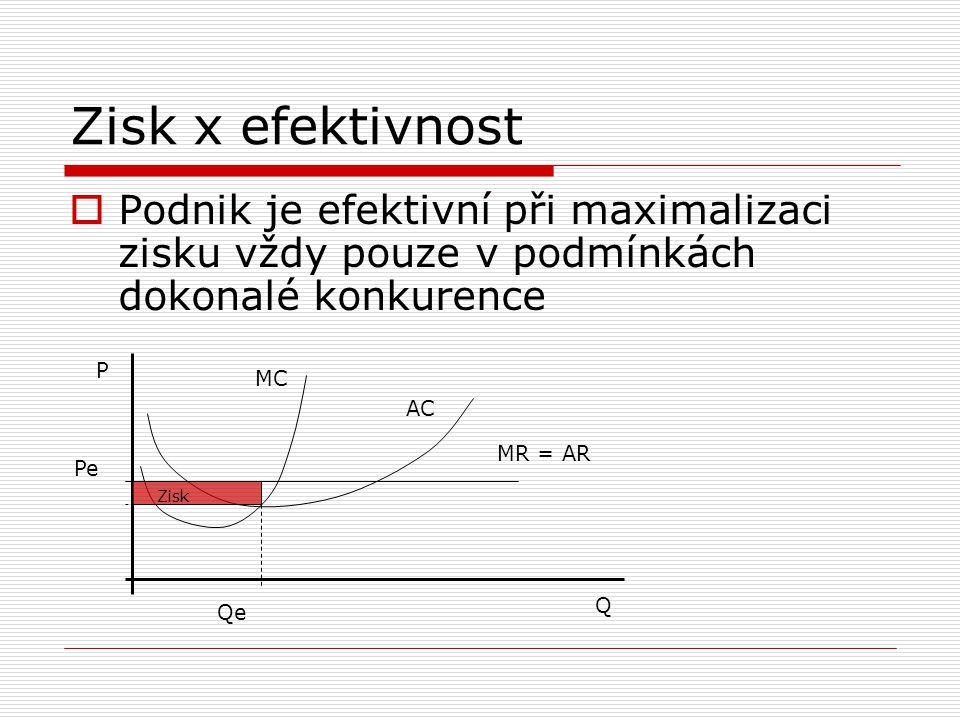 Zisk x efektivnost  V nedokonalé konkurenci lze docílit maximální efektivnosti a zároveň maximálního zisku jen výjimečně QQ PP QeQz Pz Pe Zisk MC AC MRAR MC AC MRAR Qe Pe Qz Pz Zisk