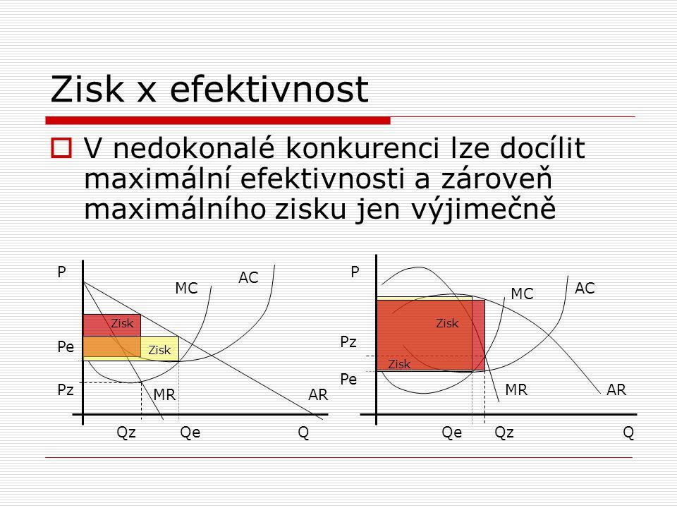 Zisk x efektivnost  V nedokonalé konkurenci lze docílit maximální efektivnosti a zároveň maximálního zisku jen výjimečně QQ PP QeQz Pz Pe Zisk MC AC