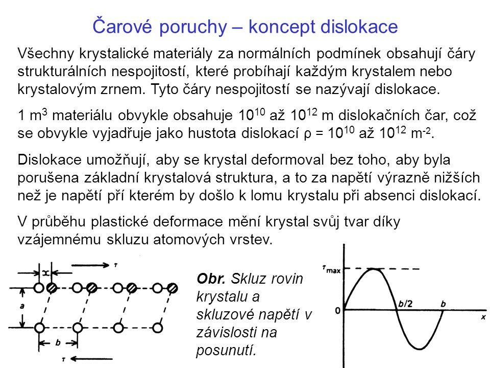 Čarové poruchy – koncept dislokace Obr. Skluz rovin krystalu a skluzové napětí v závislosti na posunutí. Všechny krystalické materiály za normálních p