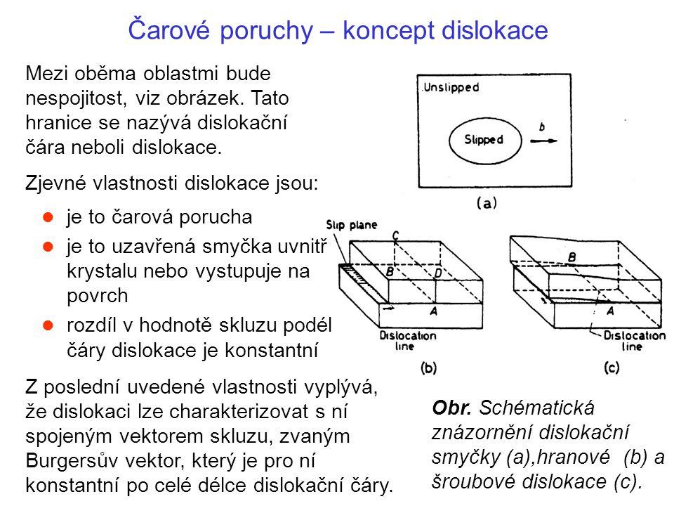 Čarové poruchy – koncept dislokace Obr. Schématická znázornění dislokační smyčky (a),hranové (b) a šroubové dislokace (c). Z poslední uvedené vlastnos