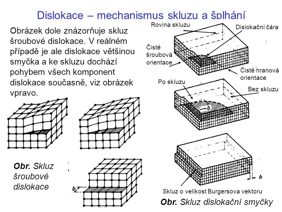 Dislokace – mechanismus skluzu a šplhání Čistě hranová orientace Dislokační čára Čistě šroubová orientace Rovina skluzu Skluz o velikost Burgersova vektoru Po skluzu Bez skluzu Obr.
