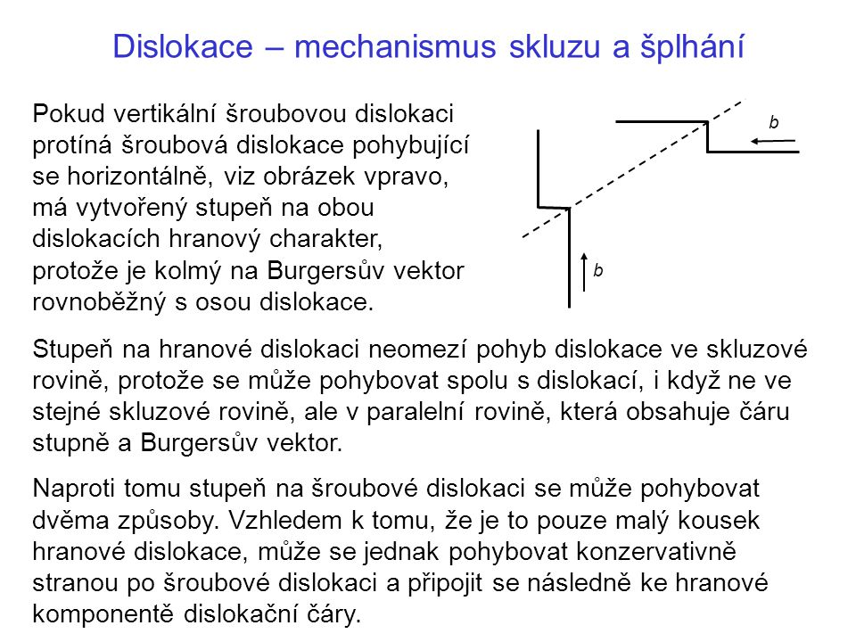 Dislokace – mechanismus skluzu a šplhání Stupeň na hranové dislokaci neomezí pohyb dislokace ve skluzové rovině, protože se může pohybovat spolu s dislokací, i když ne ve stejné skluzové rovině, ale v paralelní rovině, která obsahuje čáru stupně a Burgersův vektor.