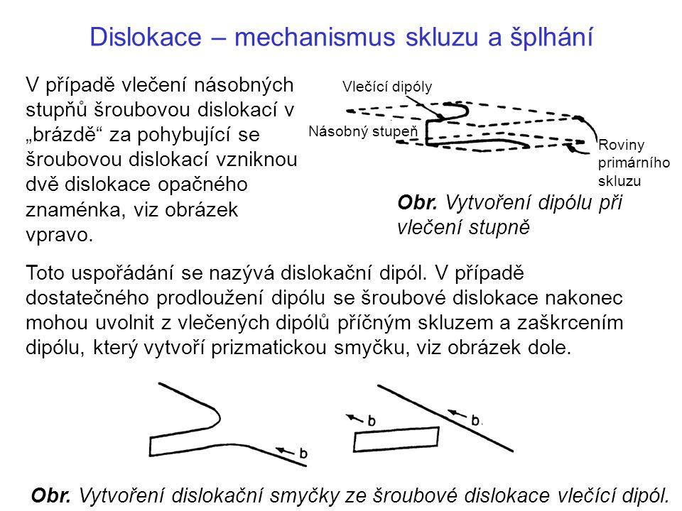 Dislokace – mechanismus skluzu a šplhání Toto uspořádání se nazývá dislokační dipól.