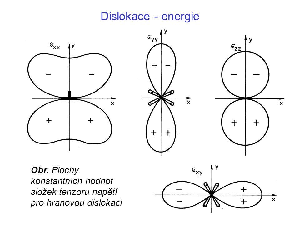 Dislokace - energie Obr. Plochy konstantních hodnot složek tenzoru napětí pro hranovou dislokaci