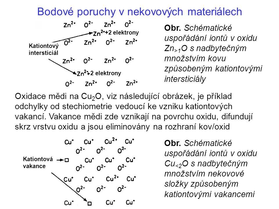 Bodové poruchy v nekovových materiálech Obr. Schématické uspořádání iontů v oxidu Cu <2 O s nadbytečným množstvím nekovové složky způsobeným kationtov
