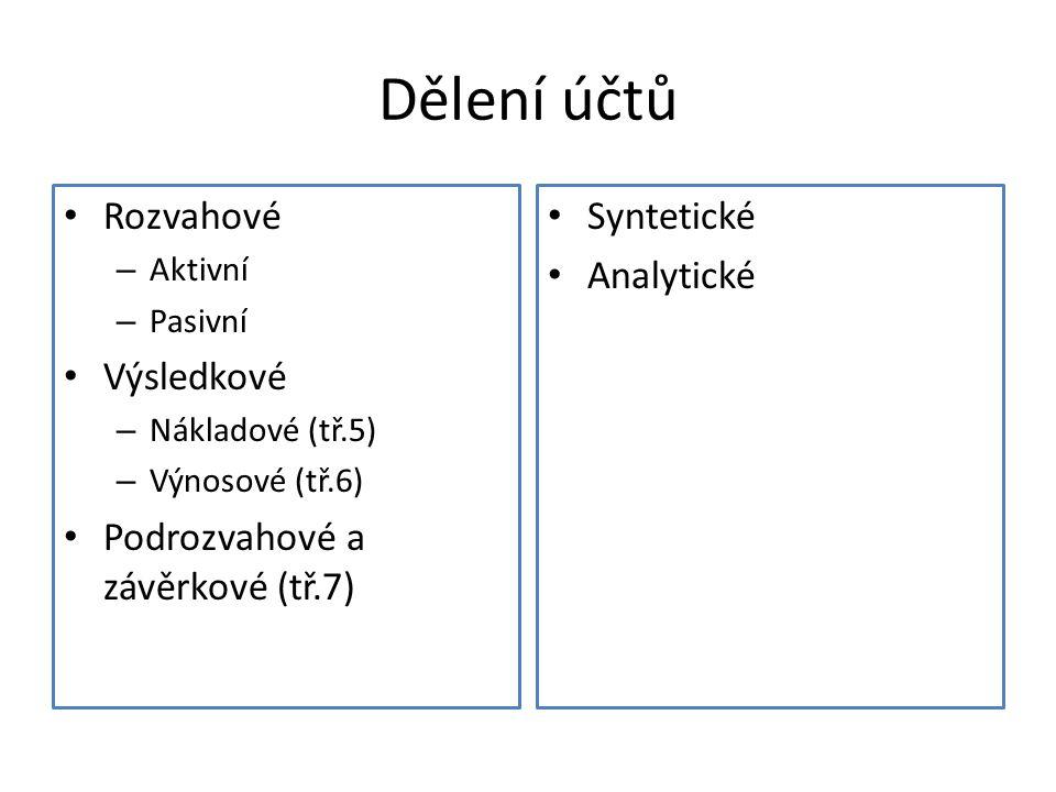 Dělení účtů Rozvahové – Aktivní – Pasivní Výsledkové – Nákladové (tř.5) – Výnosové (tř.6) Podrozvahové a závěrkové (tř.7) Syntetické Analytické