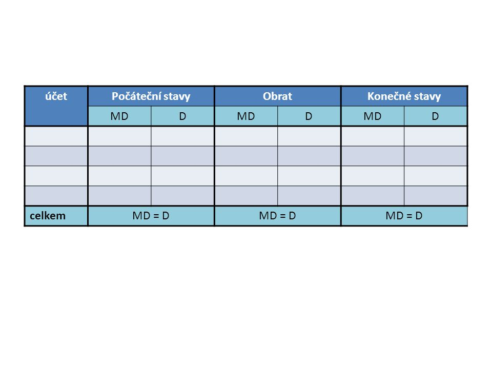 účetPočáteční stavyObratKonečné stavy MDD D D celkemMD = D