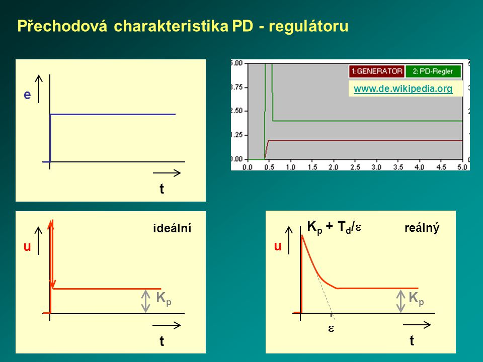 Přechodová charakteristika PD - regulátoru e t u t ideální KpKp www.de.wikipedia.org u t  K p + T d /  reálný KpKp