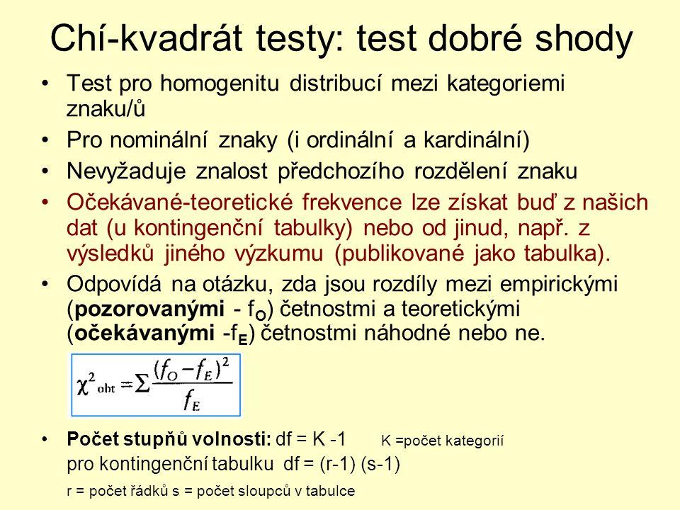 Chí-kvadrát testy: test dobré shody Test pro homogenitu distribucí mezi kategoriemi znaku/ů Pro nominální znaky (i ordinální a kardinální) Nevyžaduje