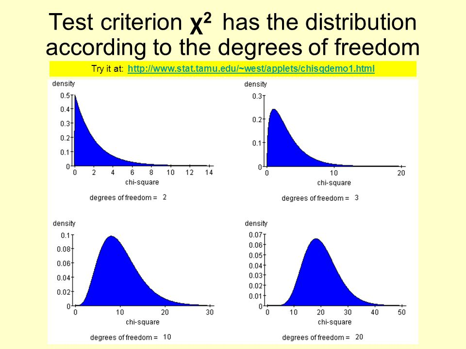 Test criterion χ 2 has the distribution according to the degrees of freedom Try it at: http://www.stat.tamu.edu/~west/applets/chisqdemo1.html http://w