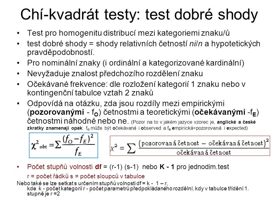 Chí-kvadrát testy: test dobré shody Test pro homogenitu distribucí mezi kategoriemi znaku/ů test dobré shody = shody relativních četností ni/n a hypot