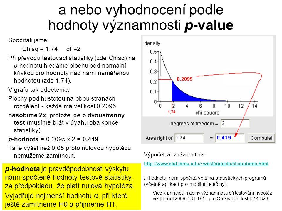 a nebo vyhodnocení podle hodnoty významnosti p-value Spočítali jsme: Chisq = 1,74 df =2 Při převodu testovací statistiky (zde Chisq) na p-hodnotu hled