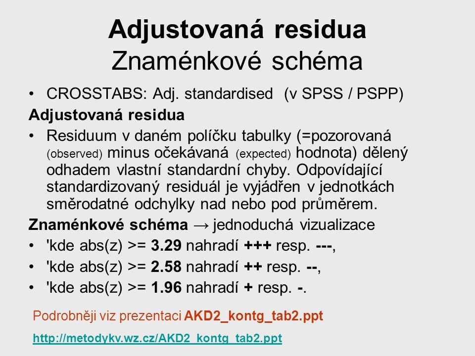 Adjustovaná residua Znaménkové schéma CROSSTABS: Adj. standardised (v SPSS / PSPP) Adjustovaná residua Residuum v daném políčku tabulky (=pozorovaná (