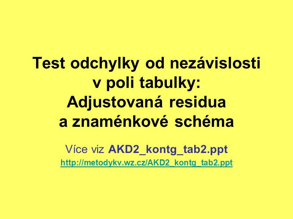 Test odchylky od nezávislosti v poli tabulky: Adjustovaná residua a znaménkové schéma Více viz AKD2_kontg_tab2.ppt http://metodykv.wz.cz/AKD2_kontg_ta