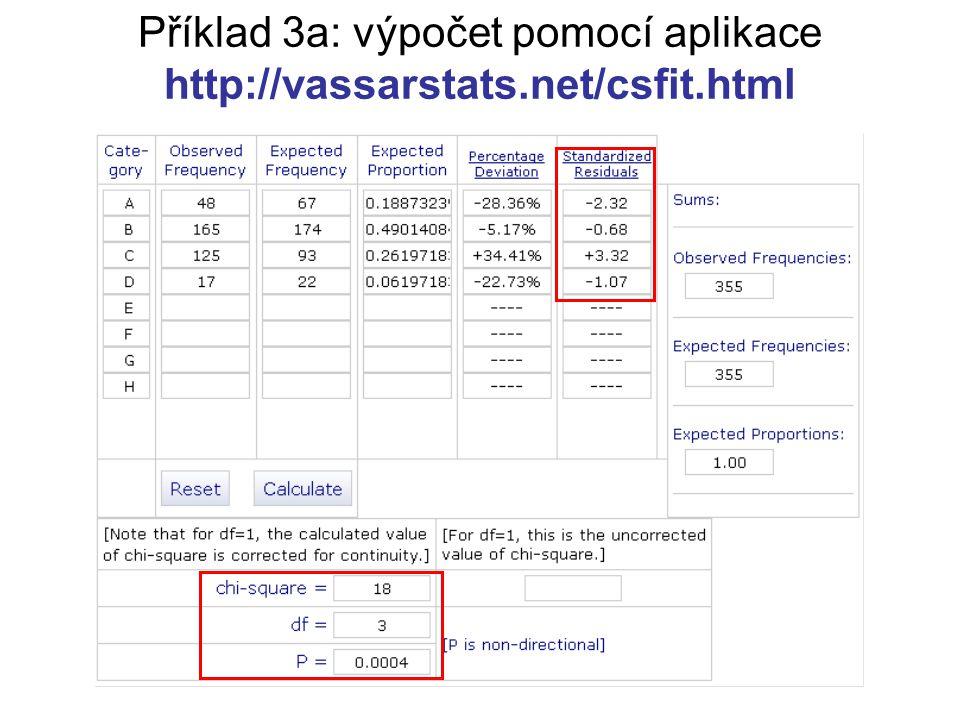 Příklad 3a: výpočet pomocí aplikace http://vassarstats.net/csfit.html