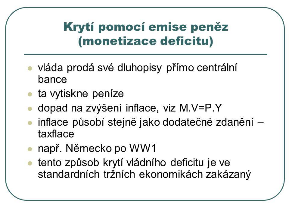 Krytí pomocí emise peněz (monetizace deficitu) vláda prodá své dluhopisy přímo centrální bance ta vytiskne peníze dopad na zvýšení inflace, viz M.V=P.